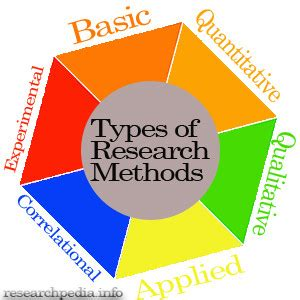 How to write Research Methodology of Project Report